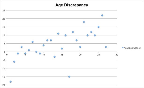 Age Discrepancy